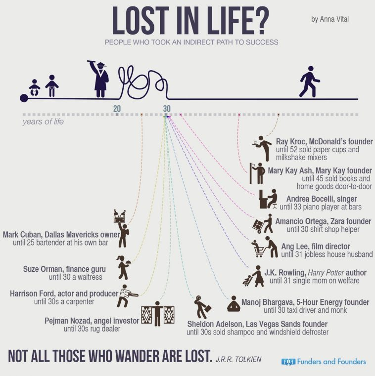 Lost in Life? Here's Some Inspiration. [Infographic]
